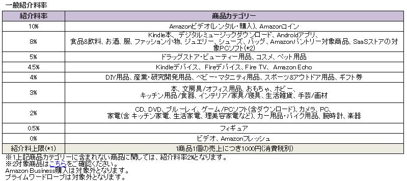 Amazonの紹介料率。例えば自分のサイトから「本」が売れれば商品価格の3%が成果としてもらえる。報酬上限は1,000円なので、33,333円以上の本を売っても1000円となる(そんな高い本滅多にないけど)。