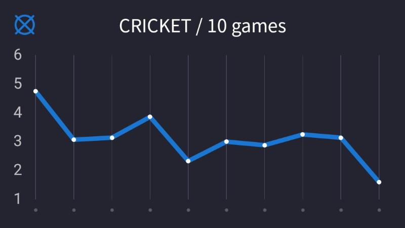 クリケットスタッツグラフ。1試合目1Rに19のBEDを記録したのがもはやハイライトでそれ以降失速……