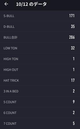 ブル数、アワードなど。クリケメインでプレイして3時間でハット17回は個人的にはかなりいい方だと思った。BED2回出たけど、1回は練習中、もう1回は負け試合なのであまりうれしくはない^^;