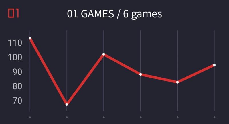 ゼロワンスタッツグラフ。ムラをなくして100台安定を目指したいところ。2試合目の70切りが悔やまれる感じだけど、この試合で160ハイアウトを記録。