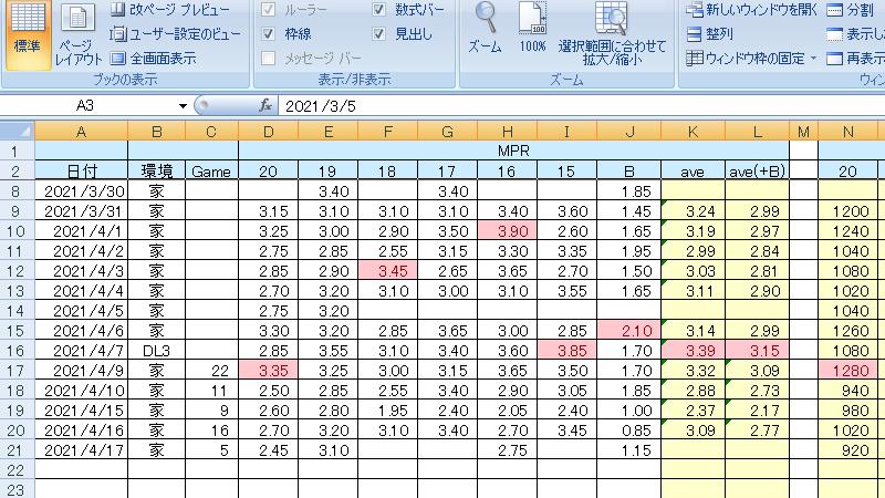 クリケットの結果を記録したExcelデータ。最初こそ3点台中間から後半のMPRを記録していたが、徐々に2点台が増え始め……